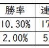 阪神ジュベナイルフィリーズ2019追い切り(調教)より重要なポイント|連続騎乗馬