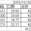 勝間和代氏のポートフォリオは2016年どうだったか検証