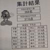 【日能研東海3年生計算達人への道 きゅーたろう 結果発表!各教室の平均点】