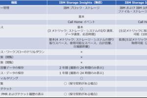 IBM Storage Insightsでストレージ管理!もう無駄なアクセスはやめにしよう