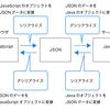 JSON(JavaScript Object Notation)をパースするとは? quicktypeというサービスがアツいらしい