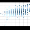【松尾研データサイエンティスト育成講座】第3章・練習問題を解いてみた:単回帰分析編