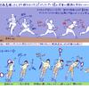 ■160119 サーブ/大きな動作(パワー)と身体各所のそれぞれの働き(キレ・回転)を自然な流れに の巻