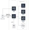 AWS AppSync(GraphQL)を利用したモバイルアプリ開発について 【グノスポ連載第二回】