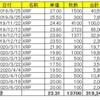 仮想通貨リップル(XRP)の保有状況(2020年7月26日)