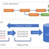 Git & Git Hub (4) ローカル側リポジトリの構成を理解する