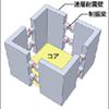 耐力壁の配置