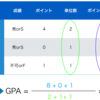 GPAの計算方法・就活・研究室への影響を理系大学生が徹底解説