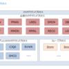 Oracle データベース アーキテクチャ(バックグラウンドプロセス)