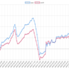 今週(06/03〜)のEA途中経過結果 -18,814円 (-31.0pips) 週利 -0.16%  ここまでInstaFX EvoがTOP。苦しい展開が続きます。