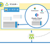 ニフクラ Kubernetes Service Hatoba の新機能 LoadBalancer を使って Elasticsearch / Kibana をデプロイしてみた