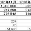 2017年度4月度月次決算(速報)