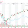 今の株価をどう見るか