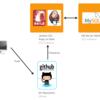 【入門】Jenkins (CI) + Ruby on Rails 3.2.x (RSpec) + GitHub + Amazon EC2 (Amazon Linux AMI) を使った継続的テスト【更新:2013-10-29】