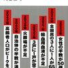 【全てに先んじる深刻な問題】未来の年表 人口減少日本でこれから起きること - 河合雅司