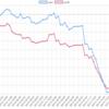 今週(3/11~15)のEA運用結果 -735,698円(-381.2pips) 今週は全曜日マイナス。。そいてピピは過去最大のマイナスとなりました。