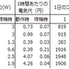 次世代ゲーム機の消費電力比較(実測編)
