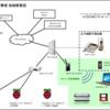 DNS (BIND9) を chroot 環境で起動