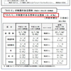 令和元年度の「わたり」の給与かさ上げ分は約5658万円。いよいよ「わたり」解消?