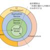 ドメイン駆動 + オニオンアーキテクチャ概略[DDD]