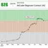 AtCoderの色が緑で停滞している