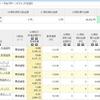 インデックス投資4カ月目【毎月積み立ての現状】