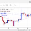 9/24 ビットコイン日本円チャート
