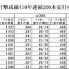 (プロ野球を「研究する」編No.76)イチロー選手の「本当の評価」