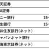【失敗談】為替手数料(米ドル)