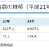 富士山登山する外国人観光客が激増⇒民泊需要を感じた話。