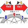 エニアグラムの基本【第11回】「ウィング」 基本タイプの下位(サブ)タイプ