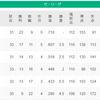 2021/5/4 広島VS巨人 床田VS高橋