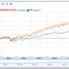 「1557」「楽天・全世界株式インデックスファンド」「楽天・全米株式インデックスファンド」どれがいい?