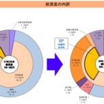 年金・電気・水道、日本の公共システムは全て破綻する。郵政民営化を許してはいけなかった。