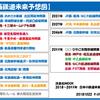 1月6日・月曜日 【鉄分補給38:2020年の関西の鉄道】
