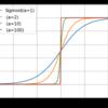 活性化関数の「導関数」の出力グラフをPythonで描画する方法