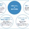杉岡システムの開発へのこだわりと特徴4選