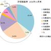 2016年11月の資産配分