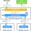 【Prometheus+Grafana】Mastodonサーバの外形監視(HTTPレスポンスタイム等)
