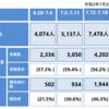 7月第5週の東京都の感染者数のまとめ~コロナウイルスのデータサイエンス(225)