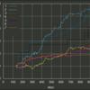 全11戦略バックテストグラフ