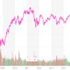 emaxis slim新興国株式インデックスの評価|実質コストなど