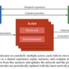 論文で理解するApe-Xの概要|論文で理解する深層強化学習の研究トレンド #1