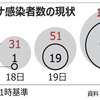 「日本も汚染地域に認定しろ」と与党議員が騒いだ韓国で新型コロナウイルスの感染者数が2月20日時点で日本を上回る100人超を記録してしまう