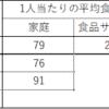 日本の食品廃棄は多いのか?~食品廃棄指標報告2021を見る