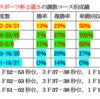 東京スポーツ杯2歳Sの調教プロファイル[2019年版]