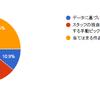 作品ピックアップに関するアンケート結果について