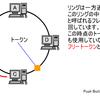 IEEE802.5とFDDI