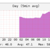 Raspberry Pi で温湿度・光量を取得してグラフ化する