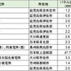 インフラファンドへの九州電力の出力制限の影響についてまとめて比較